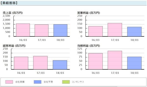 ブライアン投資顧問 細谷火工(4274)業績推移