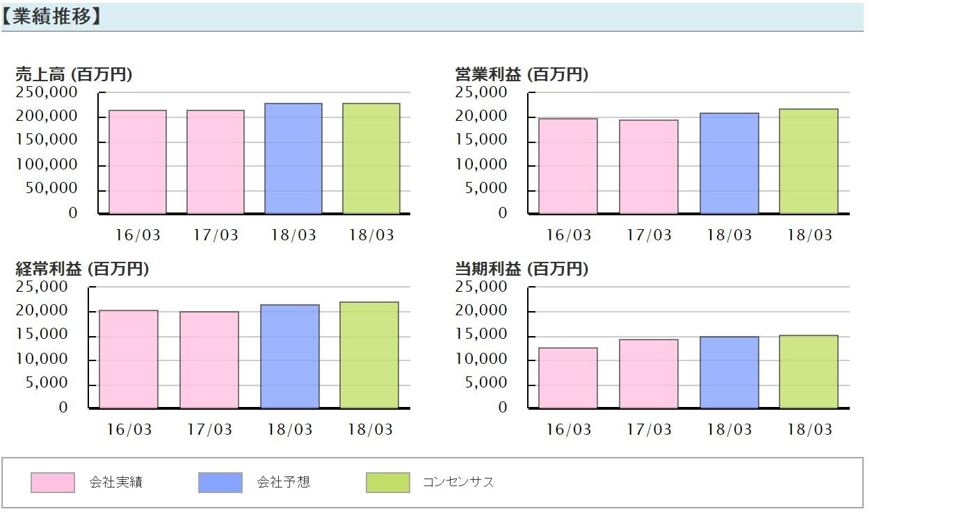 【6370】栗田工業 業績推移