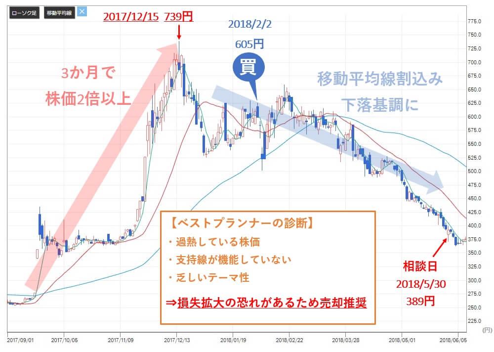 投資顧問ベストプランナー 銘柄相談 パレモ・ホールディングス(2778)株価分析