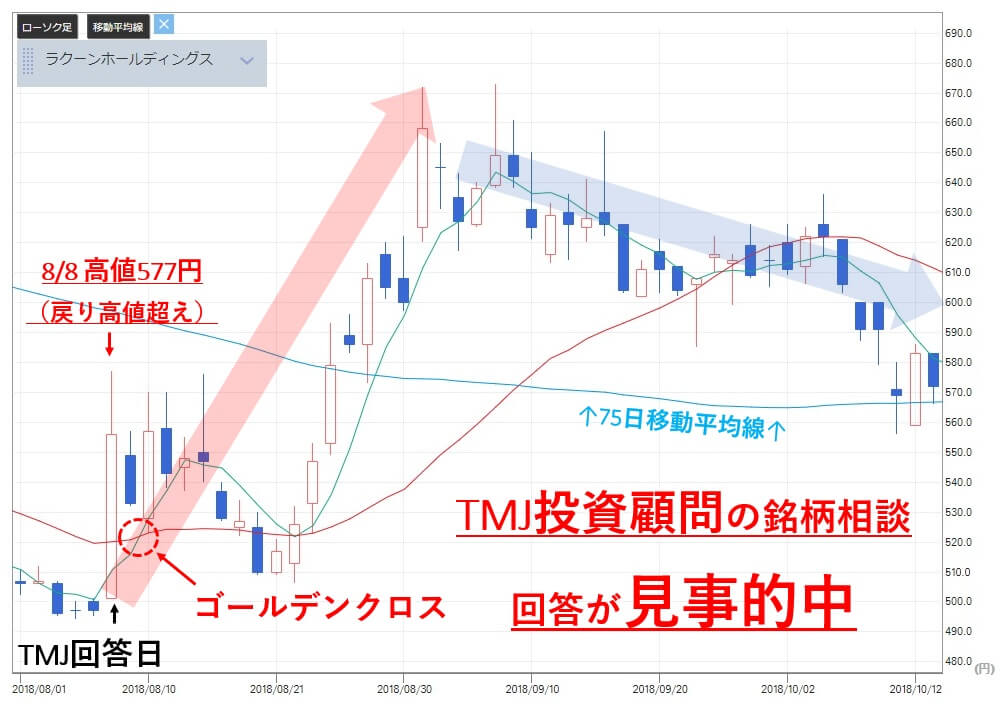 TMJ投資顧問 銘柄相談 診断後 ラクーン(3031)株価推移