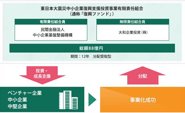 中野稔彦 雅投資顧問 東日本大震災中小企業復興支援ファンド