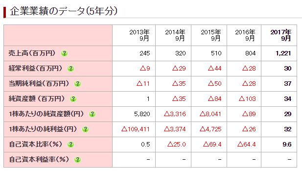 アズーム(3496) 業績推移2