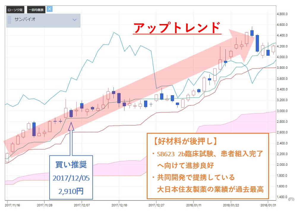 TMJ投資顧問 サンバイオ(4592) 株価 買い推奨