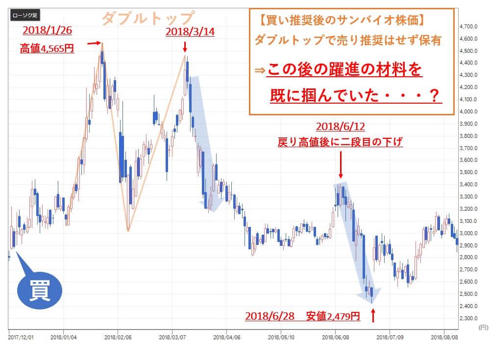 TMJ投資顧問 サンバイオ(4592) 株価 買い推奨後