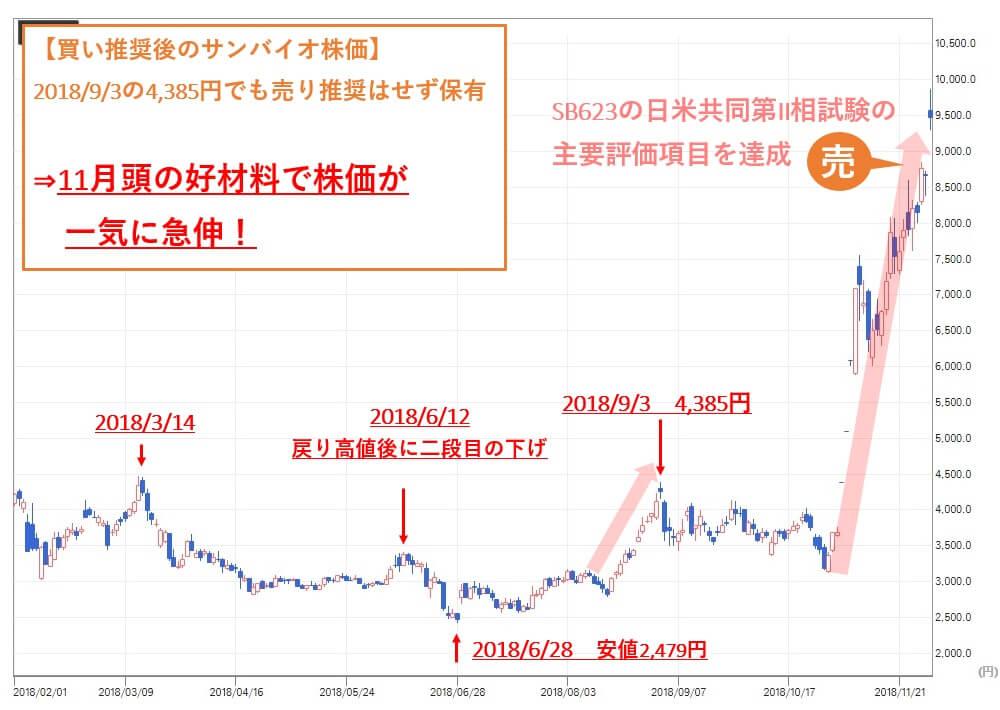 TMJ投資顧問 サンバイオ(4592) 株価 買い推奨後②