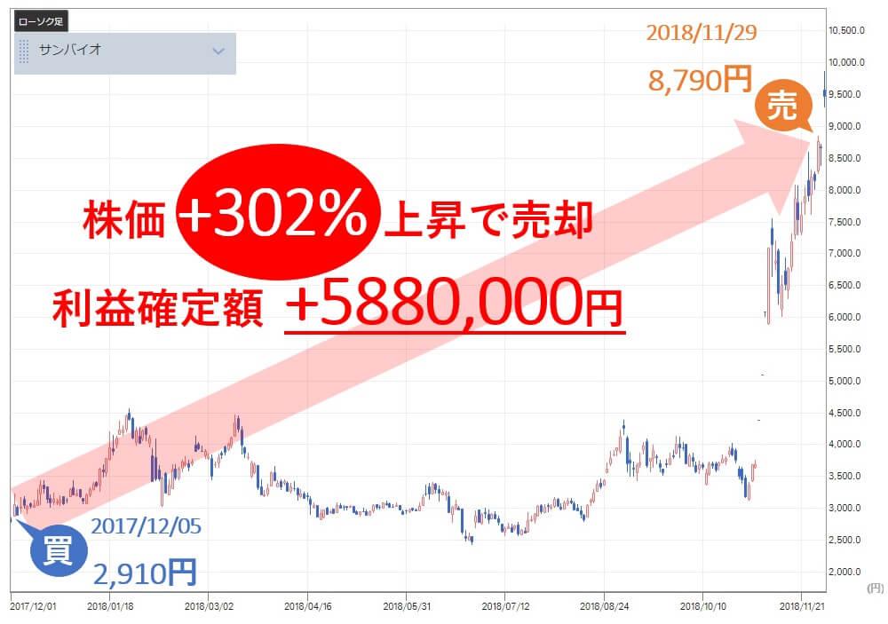 TMJ投資顧問 サンバイオ(4592) 株価 売り推奨