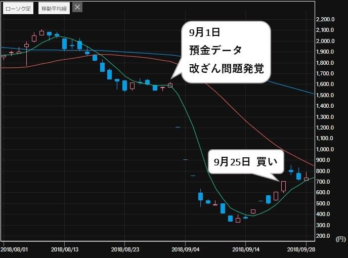 投資顧問モーニング 評判 比較 TATERU(1435) 株価1