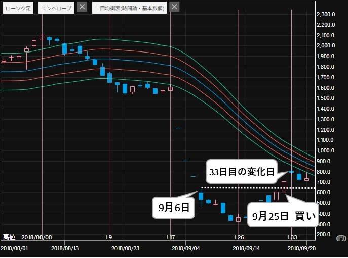 投資顧問モーニング 評判 比較 TATERU(1435) 株価2