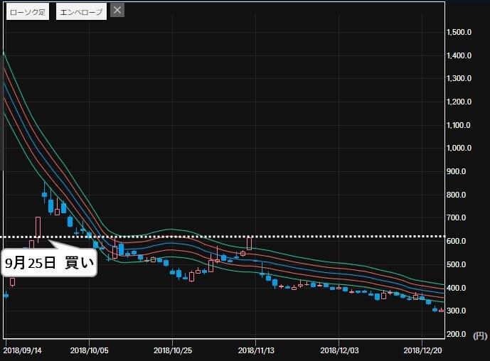 投資顧問モーニング 評判 比較 TATERU(1435) 株価3