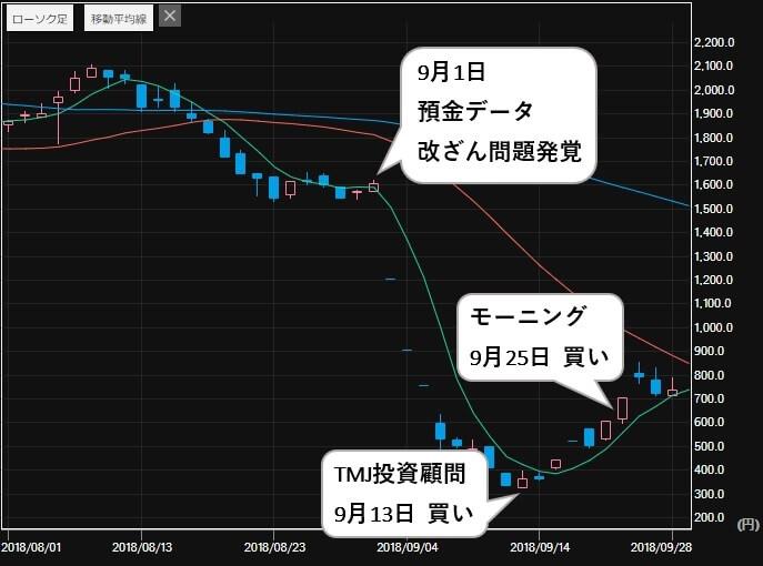 投資顧問モーニング 評判 比較 TMJ投資顧問 TATERU(1435) 株価