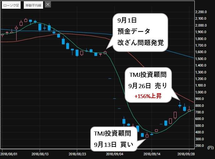 投資顧問モーニング 評判 比較 TMJ投資顧問 TATERU(1435) 株価2