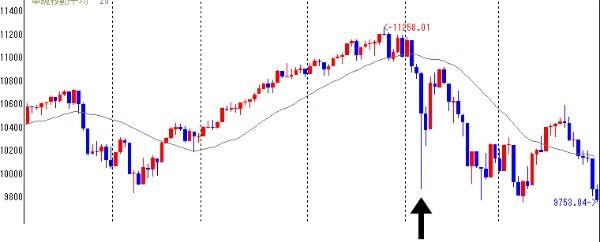 フラッシュクラッシュ 原因 2010年5月6日 ダウ工業株30種平均が急落