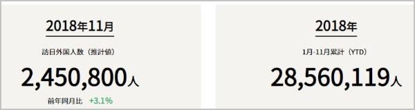 インバウンド関連銘柄 出遅れ株訪日外国人観光客2018年1月~11月