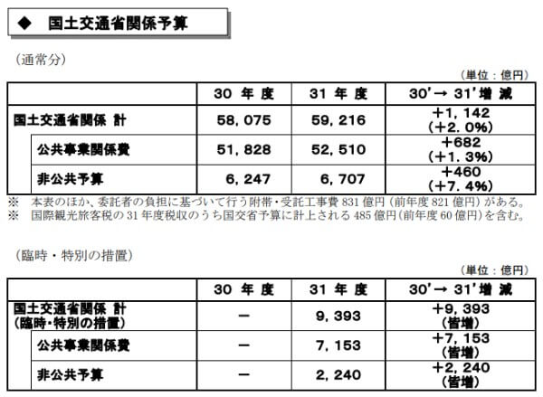 2月 大化け銘柄 国土交通省関連予算