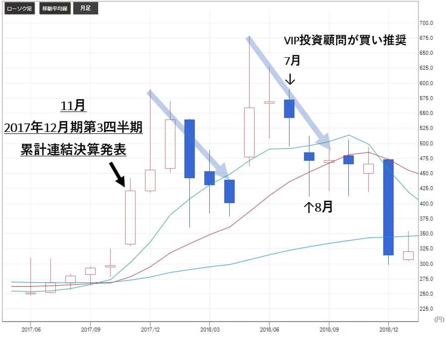 VIP投資顧問 日本和装 2499 株価