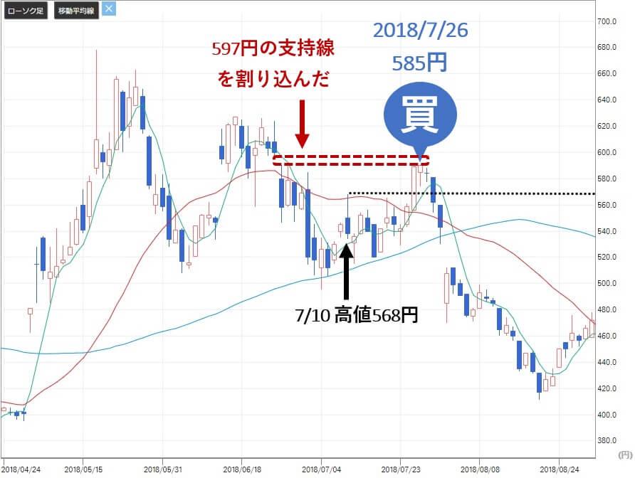 VIP投資顧問 日本和装 2499 株価2