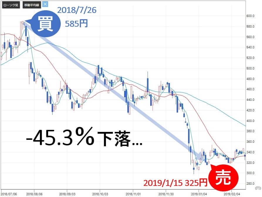 VIP投資顧問 日本和装 2499 株価3