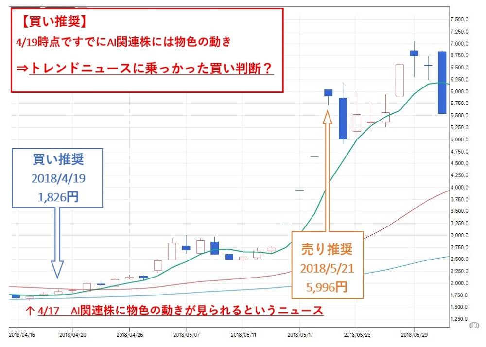 ソリューション投資顧問 ALBERT(3906)株価 買い推奨