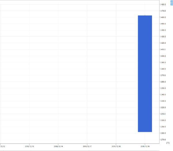ソフトバンク(9434)IPO上場初日のチャート
