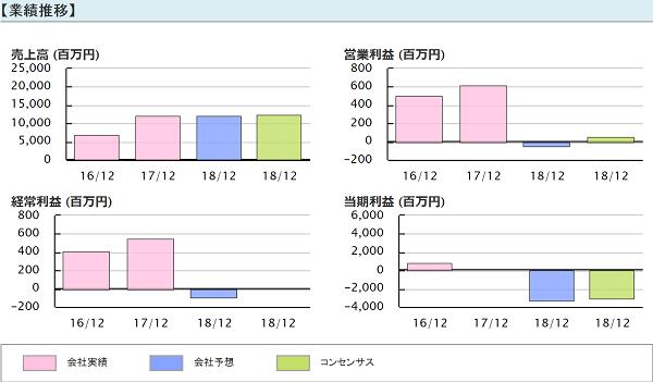 TMJ投資顧問 マイねっと(3928)業績推移