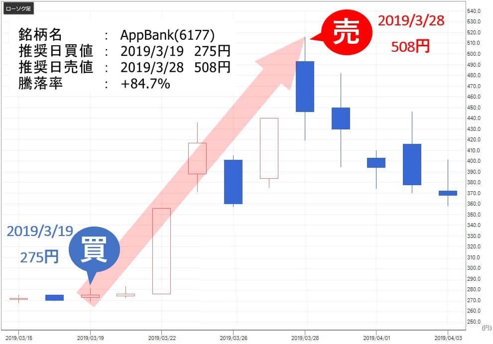TMJ投資顧問 AppBank(6177)