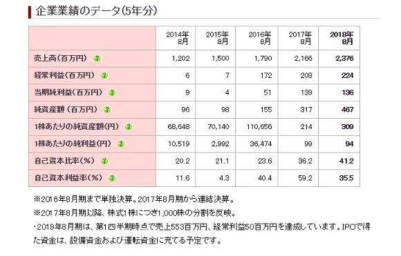 ヴィッツ(4440) IPO 業績推移