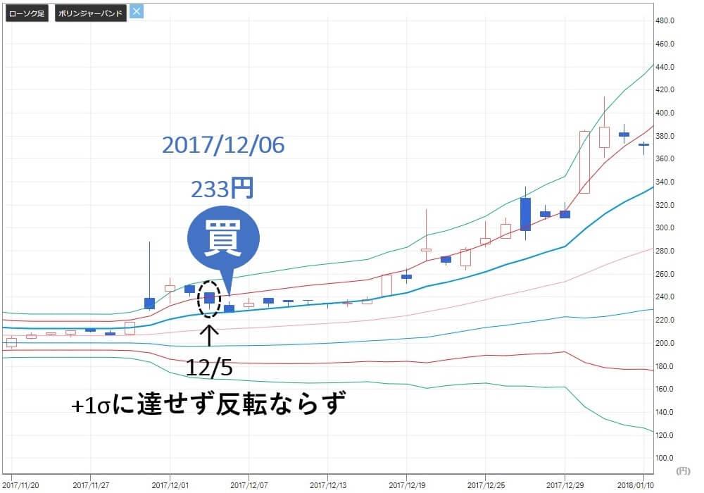 投資顧問ベストプランナー NaITO(7624) 株価 買い判断