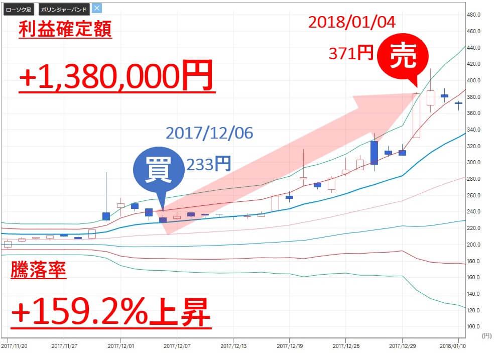 投資顧問ベストプランナー NaITO(7624) 株価 売買判断 利益