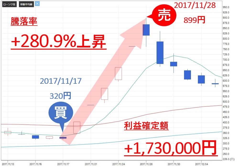 投資顧問ベスプランナー YKT(2693) 株価 売買判断 利益