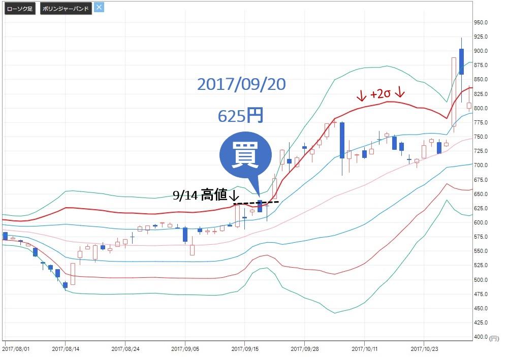 投資顧問ベスプランナー メディシノバ(4875) 株価 買い推奨