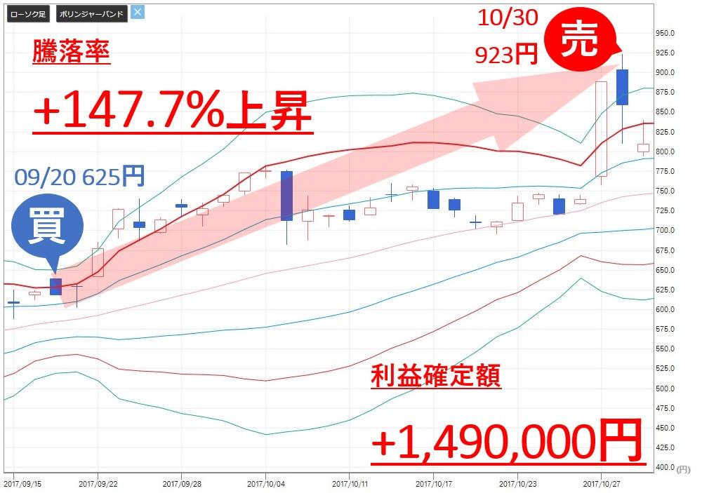 投資顧問ベスプランナー メディシノバ(4875) 株価 売買判断 利益