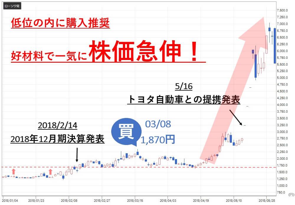 投資顧問ベストプランナー 評価 ALBERT(3906) 株価 買い推奨