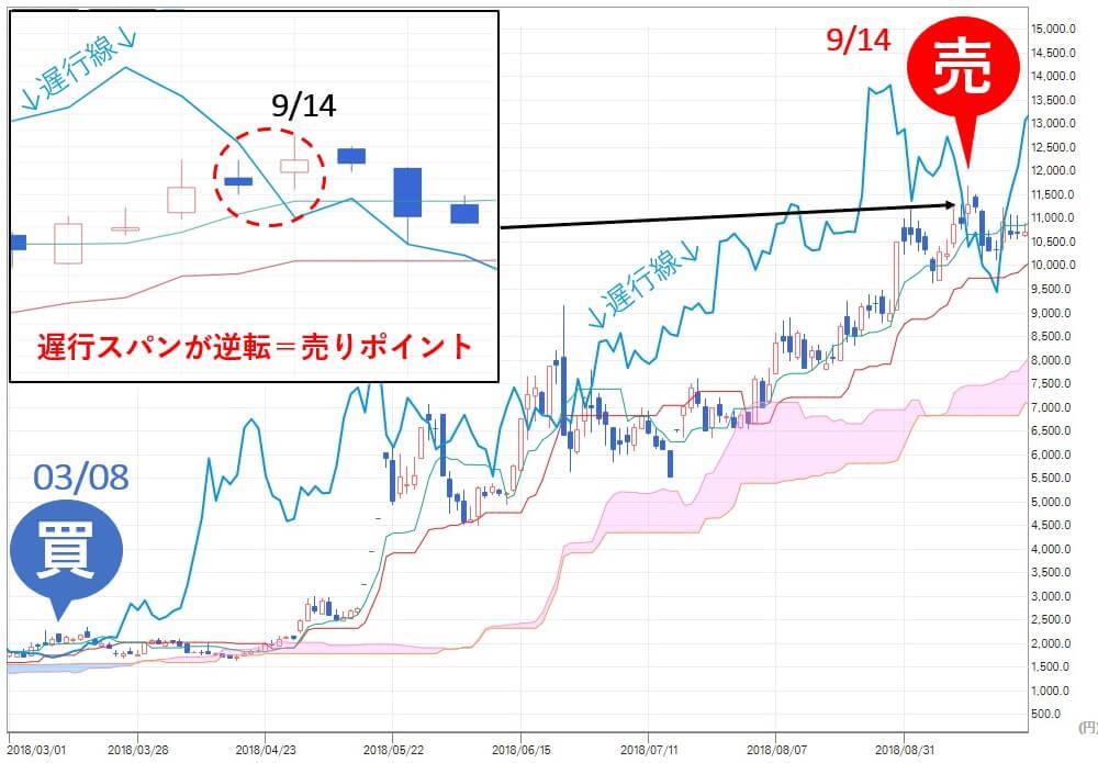 投資顧問ベストプランナー 評価 ALBERT(3906) 株価 売り推奨