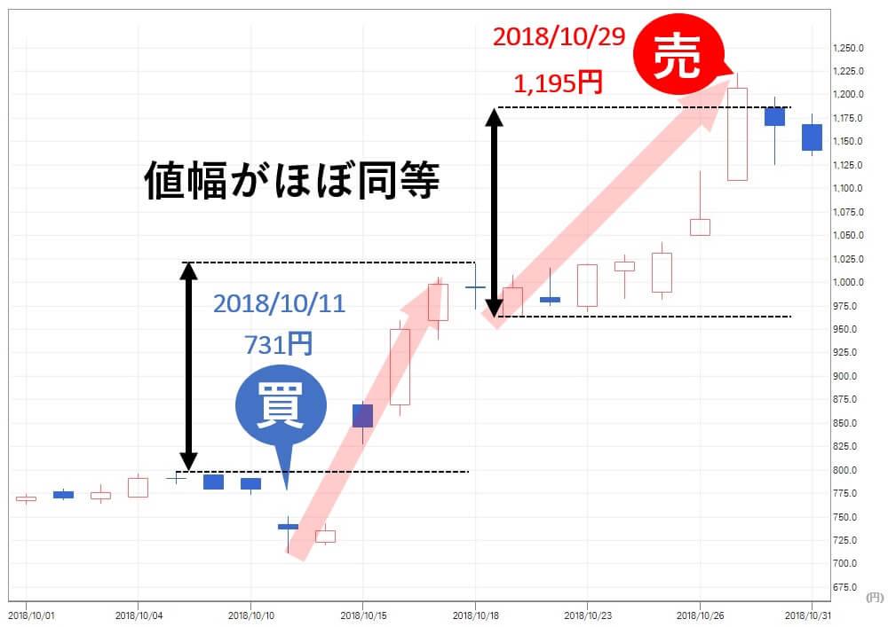 投資顧問ベストプランナー  ウェストHD(1407) 株価 売り推奨
