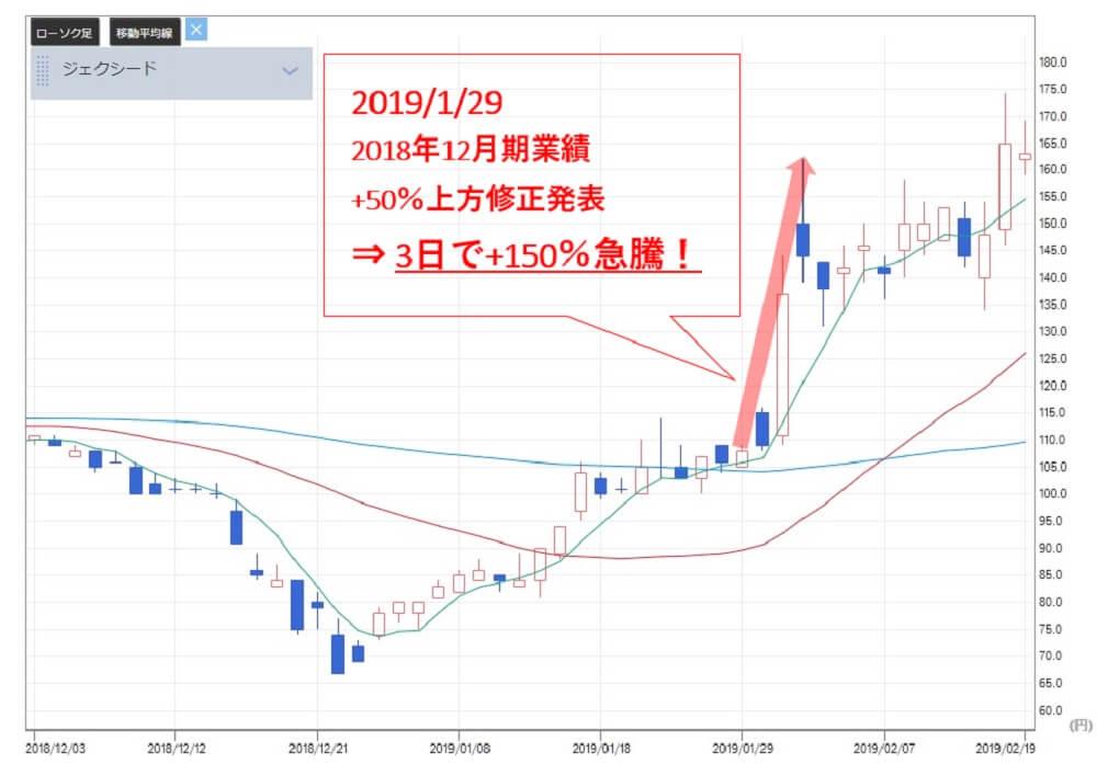 投資顧問ベストプランナー ジェクシード(3719)株価