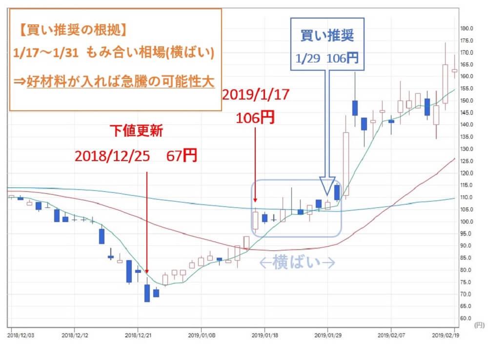 投資顧問ベストプランナー ジェクシード(3719)株価 買い推奨