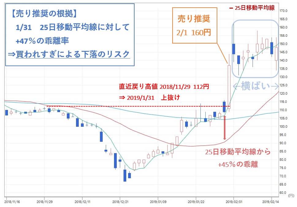 投資顧問ベストプランナー ジェクシード(3719)株価 売り推奨
