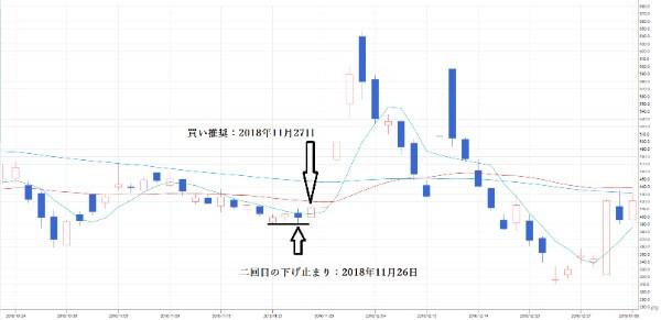 投資顧問ベストプランナー  3DM(7777)チャート③ 買い推奨日