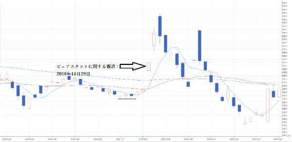 投資顧問ベストプランナー  3DM(7777)チャート④ ピュアスタット報道