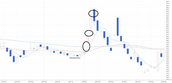投資顧問ベストプランナー  3DM(7777)チャート⑤ 三空踏み上げ