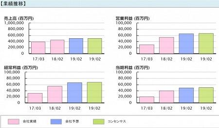 投資顧問ベストプランナー 安川電機(6506) 業績推移