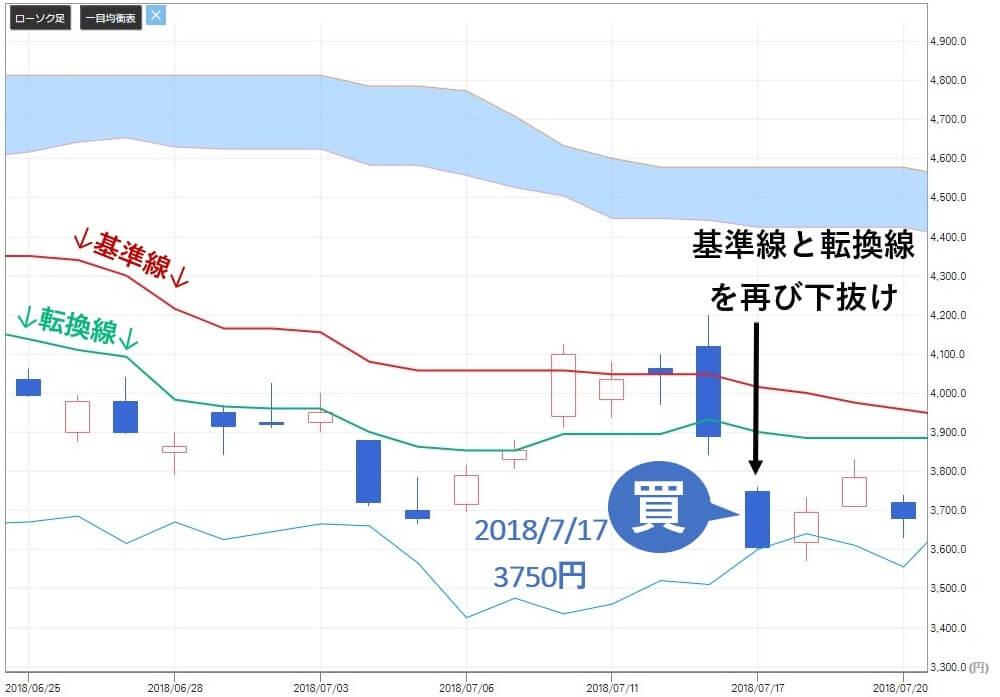 投資顧問ベストプランナー 安川電機(6506) 株価 買い推奨