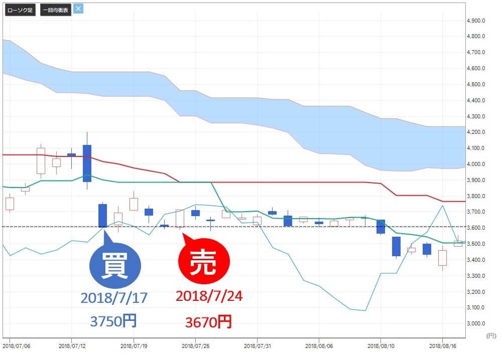 投資顧問ベストプランナー 安川電機(6506) 株価 売り推奨