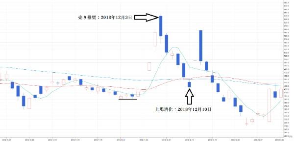 投資顧問ベストプランナー 3DM(7777)チャート⑥ 売り推奨日