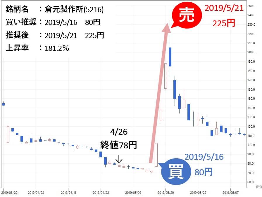 投資顧問ベストプランナー 推奨実績 倉元製作所(5216)