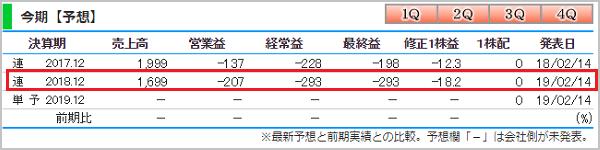 投資顧問ベストプランナー 推奨銘柄 倉元製作所(5216) 業績