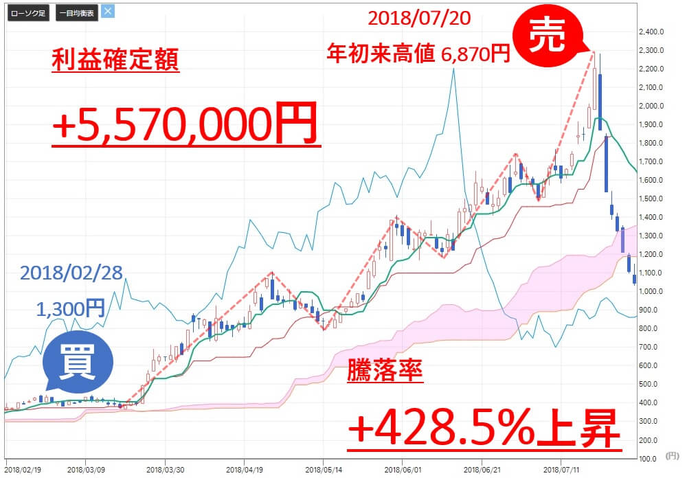 投資顧問ベストプランナー ジャストプランニング(4287) 株価 売買判断 利益