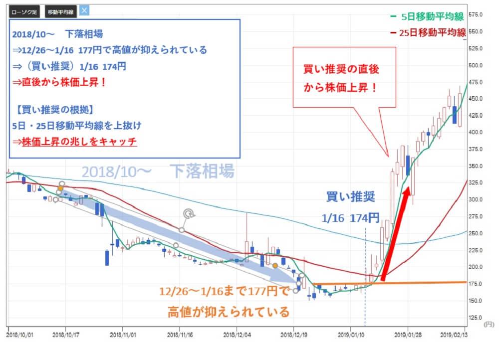 投資顧問ベストプランナー アピックヤマダ(6300)株価 買い推奨