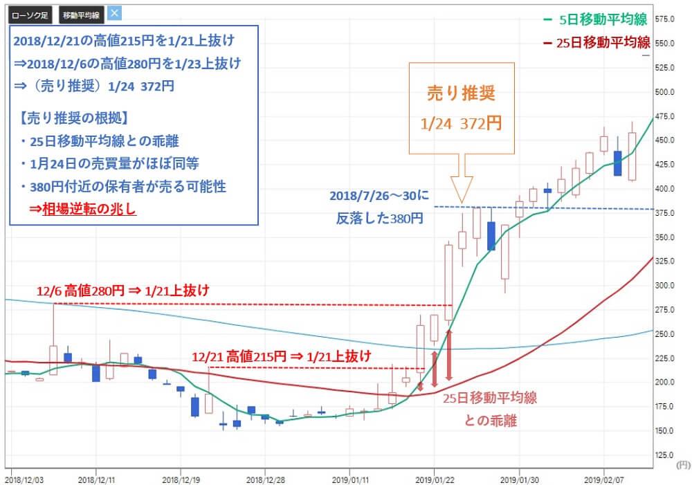投資顧問ベストプランナー アピックヤマダ(6300)株価 売り推奨