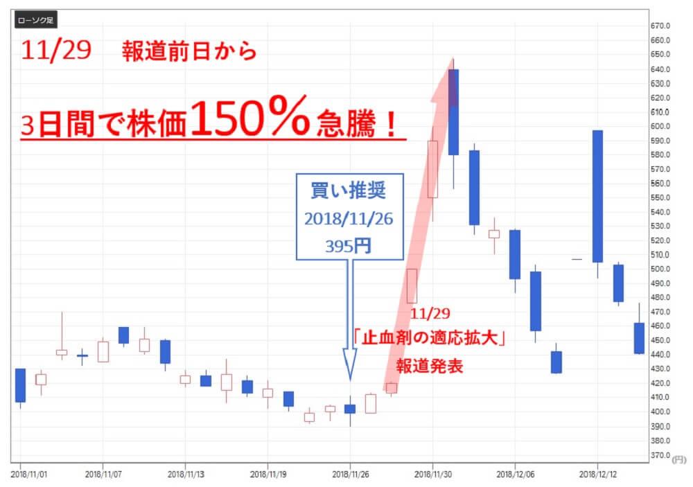 投資顧問ベストプランナー  3DM(7777) 株価